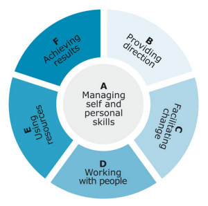 Management-skills-and-competencies